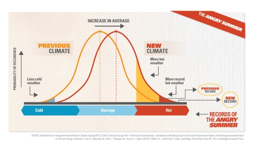 Graph showing how a shift in average temperature changes the proportion of extreme events (click to embiggen)